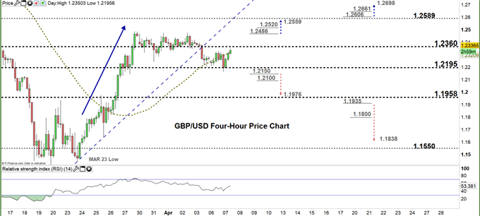 GBPUSD four hour price chart 07-04-20