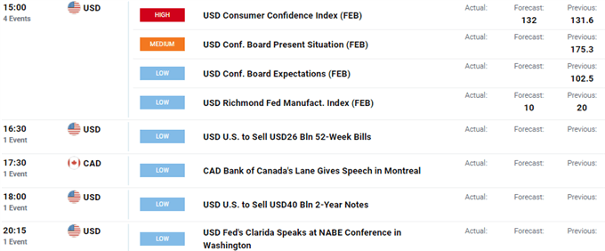 GBP/USD Rise Curbed, EUR/USD Dips, Stock Market Bounce Fades - US Market Open