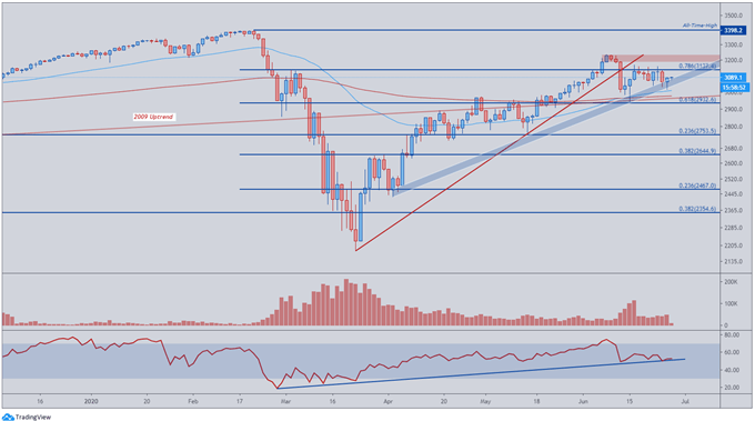 Image of S&P 500 Price Daily Chart