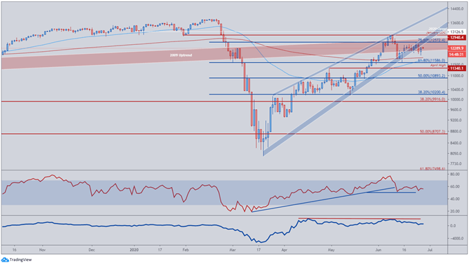Image of DAX 30 Price Daily Chart