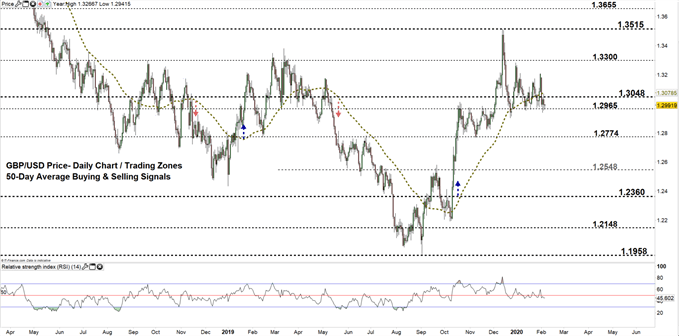 GBPUSD daily price chart 06-02-20 Zoomed out