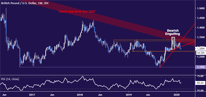 GBP/USD Technical Analysis: Pound Resuming 12-Year Downtrend?