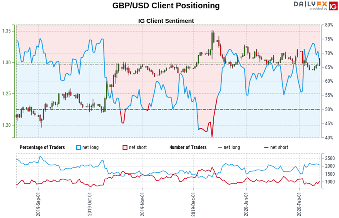 Chart of British Pound vs US Dollar exchange rate, retail client sentiment