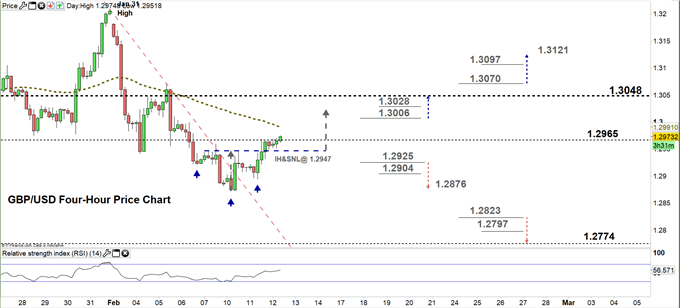 GBPUSD four hour price chart 12-02-20