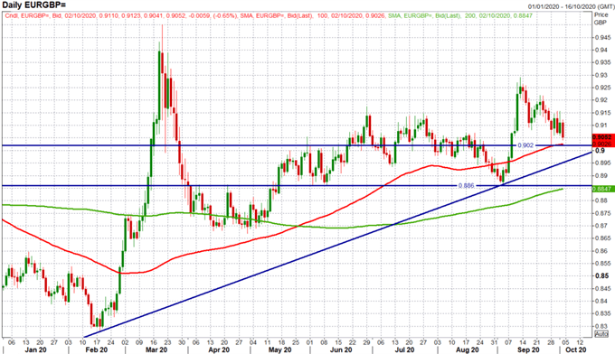EURGBP Daily Time Chart