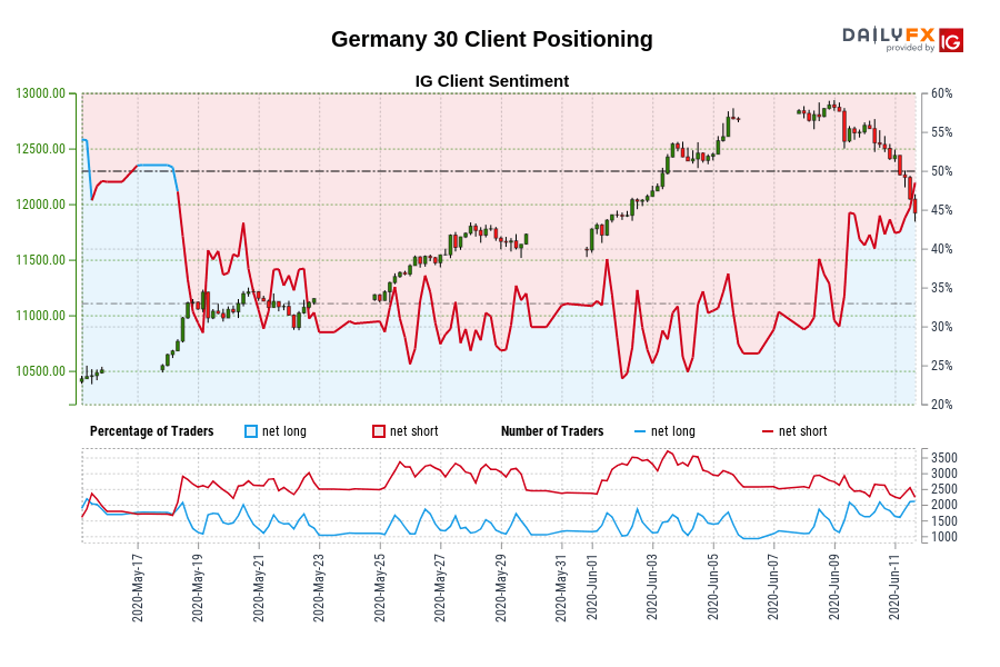 Germany 30 Client Positioning