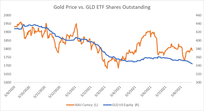 Gold and Silver Hold Breath for Jackson Hole, ETF Outflows Accelerate