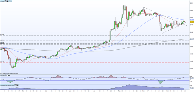 Gold Battles with Resistance, Silver Respects Supportive Trend