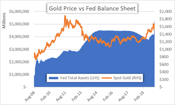 Gold Price Chart Federal Reserve Balance Sheet Fed Total Assets FOMC