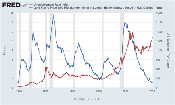 Gold Price vs US Unemployment Rate Chart Monthly NFP Nonfarm Payrolls