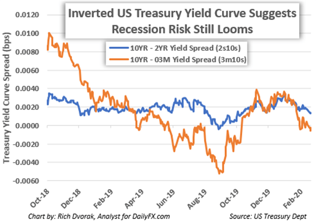 US Yield Curve Inversion Gold Forecast