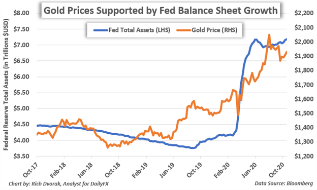 Gold Price Chart Fed Balance Sheet Total Assets
