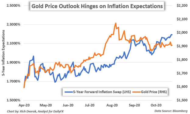 Gold Price Chart Inflation Expectations
