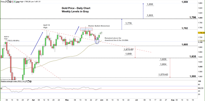 Gold daily chart price 01-06-20 Zoomed in