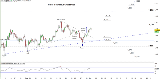 gold four hour price chart 01-06-20