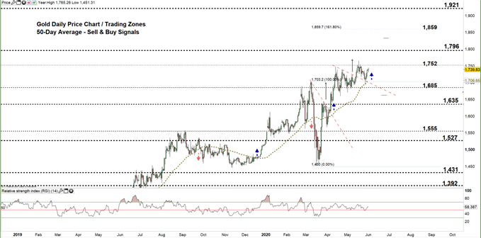 Gold daily chart price 01-06-20 Zoomed out
