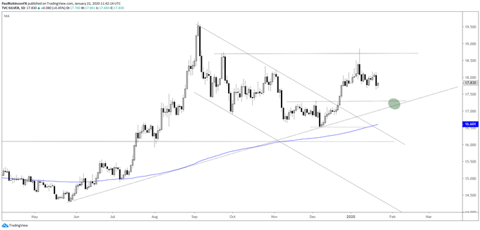 silver daily chart, may decline more before finding a low