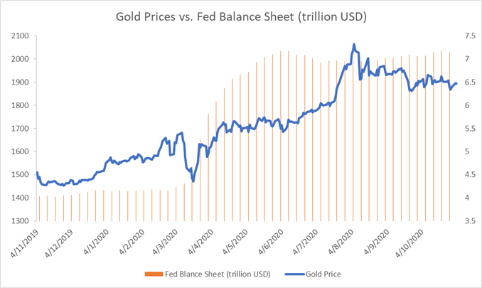 Gold Price Coils Up Ahead of Election on Improved Sentiment, Weaker USD