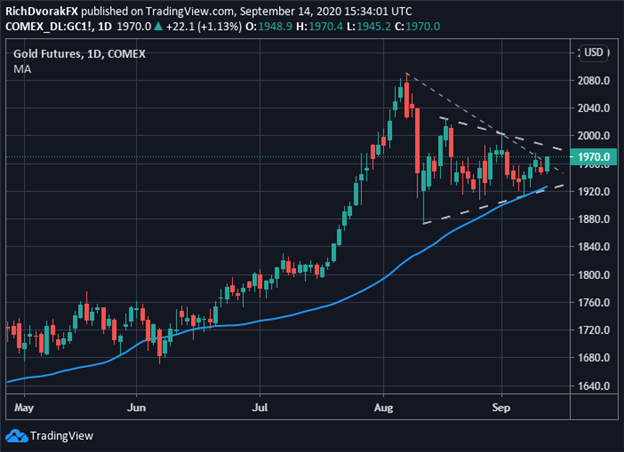 Gold price chart forecast xau usd september fed meeting