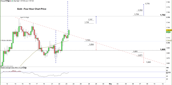gold four hour price chart 23-04-20