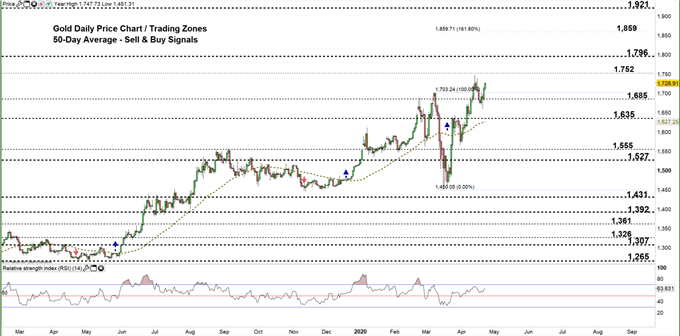 Gold daily chart price 23-04-20 Zoomed out