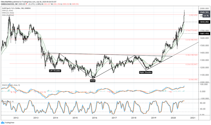 Gold Price Forecast: After All-Time Highs, Time for Profit Taking? - Levels for XAU/USD