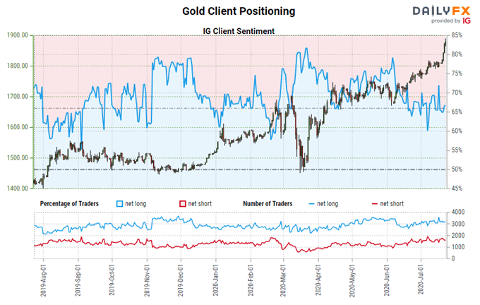 Gold Price Forecast: All-Time Highs Come into Focus - Key Levels for XAU/USD