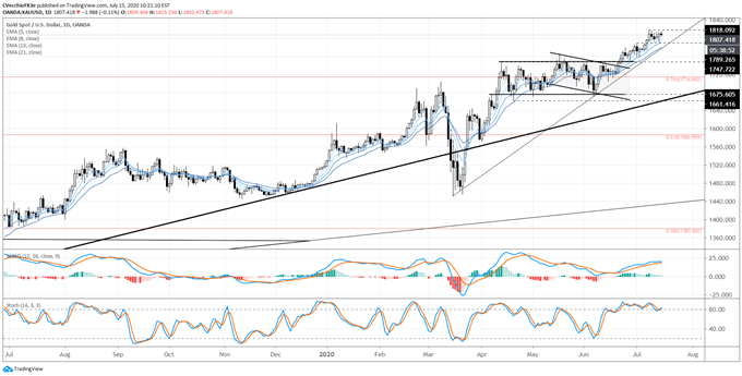 Gold Price Forecast: Bull Flag Emerges Near Highs - Levels for XAU/USD