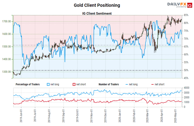igcs, ig client sentiment index, igcs gold, gold price chart, gold price forecast, gold price today, gold coronavirus, gold covid-19