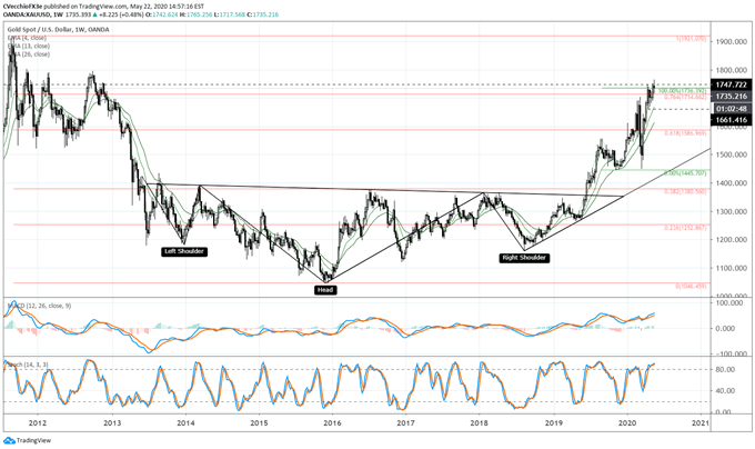 Gold Price Forecast: Bullish Breakout Stalls - Key Levels for XAU/USD