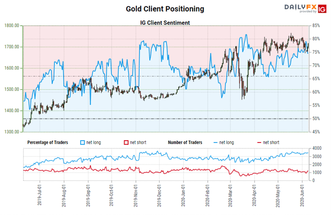 Gold Price Forecast: Bulls Won't Relent, Flag Persists - Levels for XAU/USD