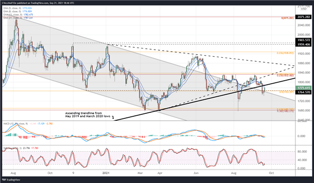 Gold Price Forecast: Chasing Former Support Ahead of Fed - Levels for XAU/USD
