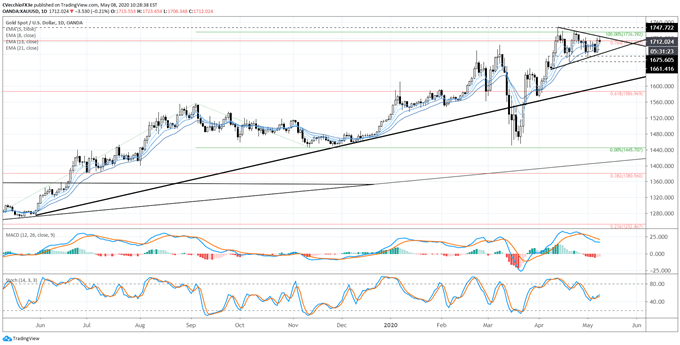 Gold Price Forecast: Coiling into Flag Ahead of a Breakout? - Key Levels for XAU/USD