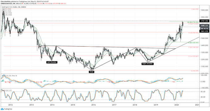 Gold Price Forecast: Coiling into Flag as Risk Sours - Key Levels for XAU/USD