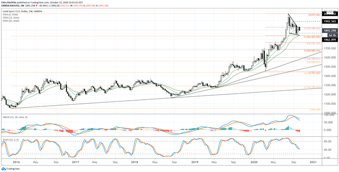 Gold Price Forecast: False Breakout Potential amid Return to Wedge - Levels for XAU/USD