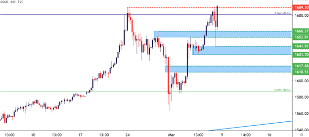 Gold four-hour price chart