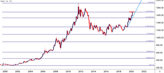 Gold chart monthly