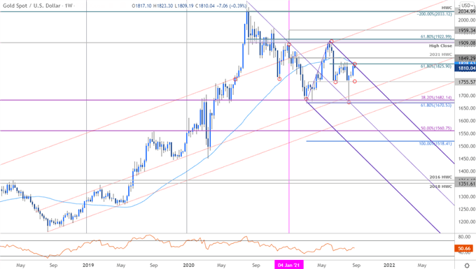 Gold Price Chart - XAU/USD Weekly - GLD Trade Outook - GC Technical Forecast