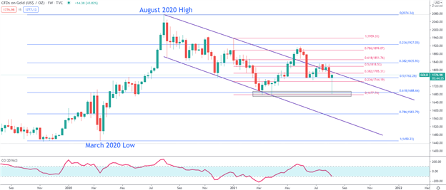 Gold Price Forecast: Gold Recovers from Flash Crash, $1,800 Remains Critical