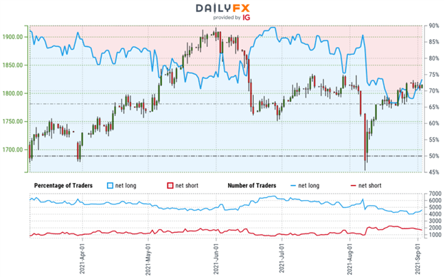 Gold Price Forecast: Gold Surges Post-NFP – XAU/USD Breakout Levels