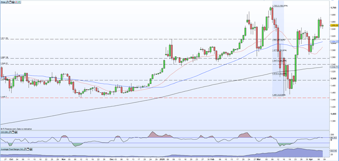 Gold Price Forecast: Is Gold Setting Up For The Next Leg Higher?