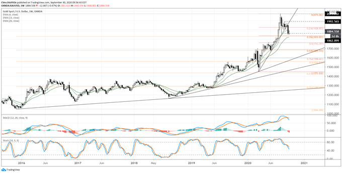 Gold Price Forecast: Losing Luster as Real Yields Turn Higher - Levels for XAU/USD