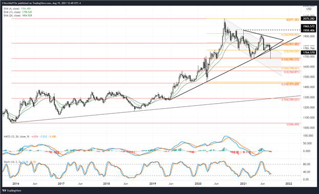Gold Price Forecast: Make or Break Time for Bulls - Levels for XAU/USD