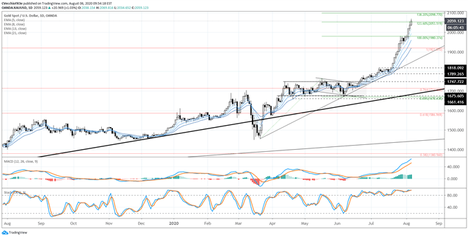 Gold Price Forecast: New Highs Beget New Highs - Levels for XAU/USD