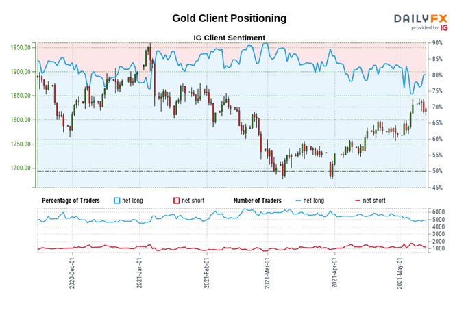 Gold Price Forecast: Progressing Towards Multi-Month Resistance - Levels for XAU/USD