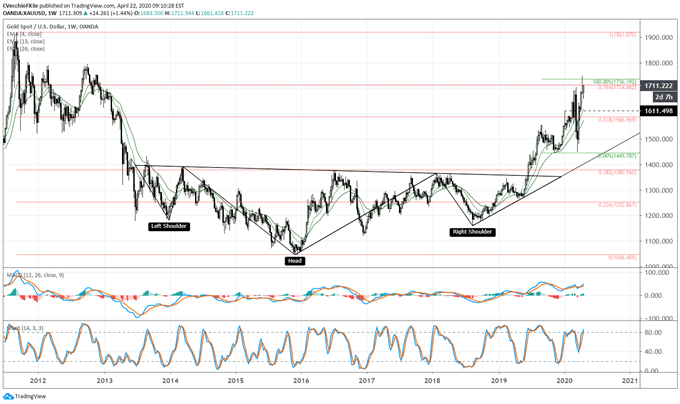 Gold Price Forecast: Rising Volatility Supports Next Rally - Levels for XAU/USD
