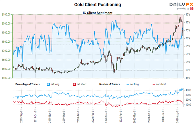 Gold Price Forecast: Selloff Stops at Pandemic Trend Support - Key Levels for XAU/USD