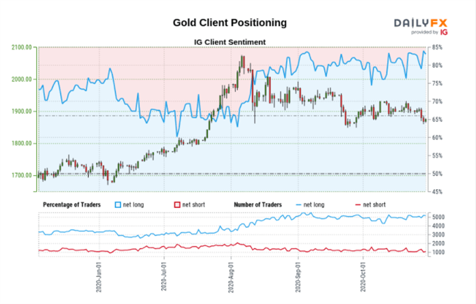 Gold Client Positioning