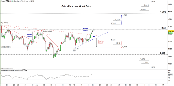 gold four hour price chart 22-06-20