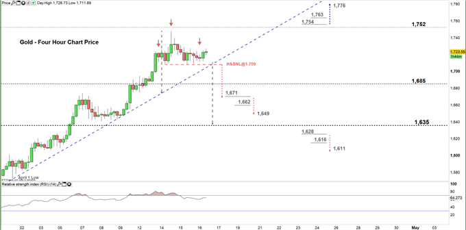 Gold Price Forecast: Will XAU/USD Push Higher?